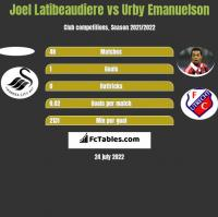 Joel Latibeaudiere vs Urby Emanuelson h2h player stats