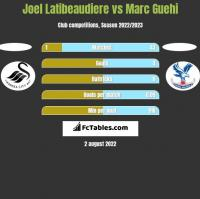 Joel Latibeaudiere vs Marc Guehi h2h player stats