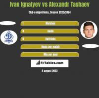 Ivan Ignatyev vs Alexandr Tashaev h2h player stats