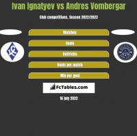 Ivan Ignatyev vs Andres Vombergar h2h player stats