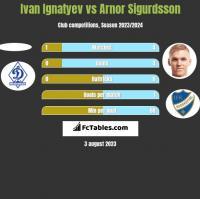 Ivan Ignatyev vs Arnor Sigurdsson h2h player stats