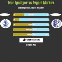 Ivan Ignatyev vs Evgeni Markov h2h player stats