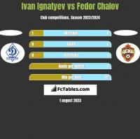 Ivan Ignatyev vs Fedor Chalov h2h player stats