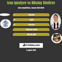 Ivan Ignatyev vs Nikolay Dimitrov h2h player stats