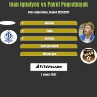 Ivan Ignatyev vs Pavel Pogrebnyak h2h player stats
