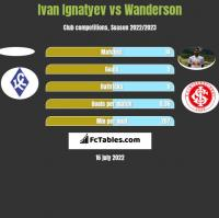 Ivan Ignatyev vs Wanderson h2h player stats