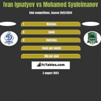 Ivan Ignatyev vs Mohamed Syuleimanov h2h player stats