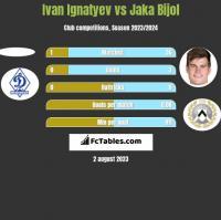 Ivan Ignatyev vs Jaka Bijol h2h player stats
