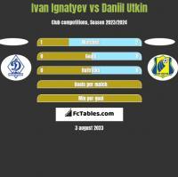 Ivan Ignatyev vs Daniil Utkin h2h player stats