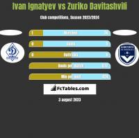 Ivan Ignatyev vs Zuriko Davitashvili h2h player stats