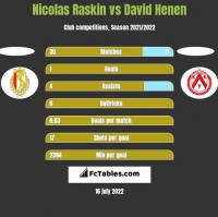 Nicolas Raskin vs David Henen h2h player stats