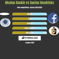 Nicolas Raskin vs Gaetan Hendrickx h2h player stats