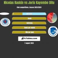 Nicolas Raskin vs Joris Kayembe Ditu h2h player stats