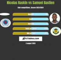 Nicolas Raskin vs Samuel Bastien h2h player stats