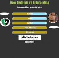 Ozer Ozdemir vs Arturo Mina h2h player stats
