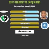 Ozer Ozdemir vs Denys Bain h2h player stats