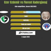 Ozer Ozdemir vs Florent Hadergjonaj h2h player stats