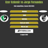 Ozer Ozdemir vs Jorge Fernandes h2h player stats