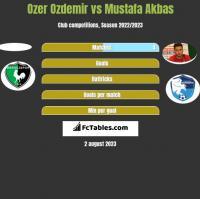 Ozer Ozdemir vs Mustafa Akbas h2h player stats
