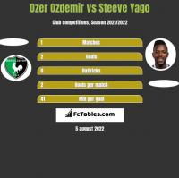 Ozer Ozdemir vs Steeve Yago h2h player stats