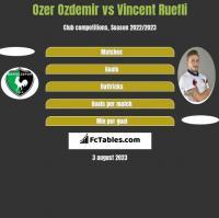 Ozer Ozdemir vs Vincent Ruefli h2h player stats