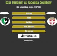 Ozer Ozdemir vs Yacouba Coulibaly h2h player stats