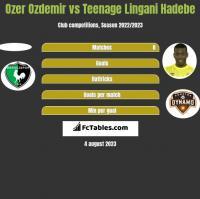 Ozer Ozdemir vs Teenage Lingani Hadebe h2h player stats