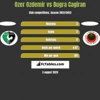 Ozer Ozdemir vs Bugra Cagiran h2h player stats