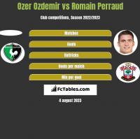Ozer Ozdemir vs Romain Perraud h2h player stats