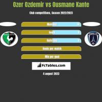 Ozer Ozdemir vs Ousmane Kante h2h player stats
