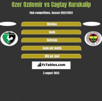 Ozer Ozdemir vs Cagtay Kurukalip h2h player stats