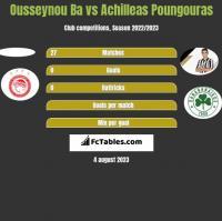 Ousseynou Ba vs Achilleas Poungouras h2h player stats