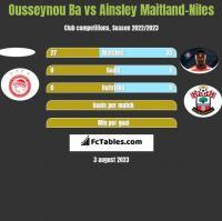 Ousseynou Ba vs Ainsley Maitland-Niles h2h player stats