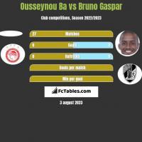 Ousseynou Ba vs Bruno Gaspar h2h player stats