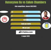 Ousseynou Ba vs Calum Chambers h2h player stats