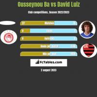 Ousseynou Ba vs David Luiz h2h player stats