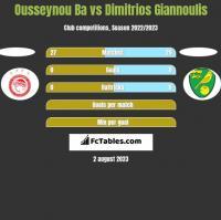 Ousseynou Ba vs Dimitrios Giannoulis h2h player stats