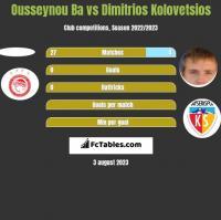 Ousseynou Ba vs Dimitrios Kolovetsios h2h player stats