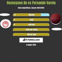Ousseynou Ba vs Fernando Varela h2h player stats