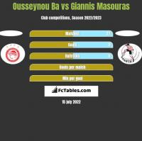 Ousseynou Ba vs Giannis Masouras h2h player stats