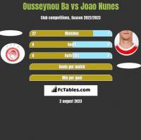 Ousseynou Ba vs Joao Nunes h2h player stats