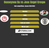 Ousseynou Ba vs Jose Angel Crespo h2h player stats