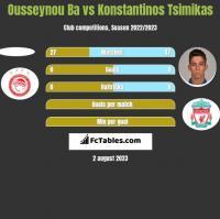 Ousseynou Ba vs Konstantinos Tsimikas h2h player stats