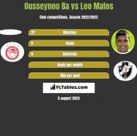 Ousseynou Ba vs Leo Matos h2h player stats