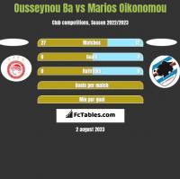 Ousseynou Ba vs Marios Oikonomou h2h player stats