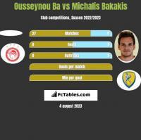 Ousseynou Ba vs Michalis Bakakis h2h player stats