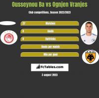Ousseynou Ba vs Ognjen Vranjes h2h player stats
