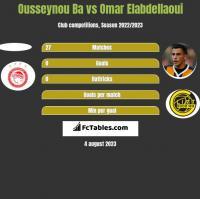 Ousseynou Ba vs Omar Elabdellaoui h2h player stats