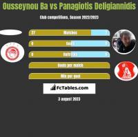 Ousseynou Ba vs Panagiotis Deligiannidis h2h player stats