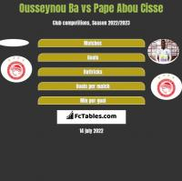 Ousseynou Ba vs Pape Abou Cisse h2h player stats